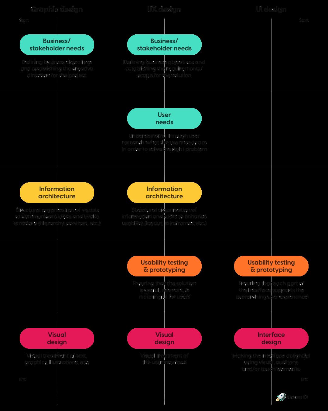 Graphic vs UX vs UI design processes