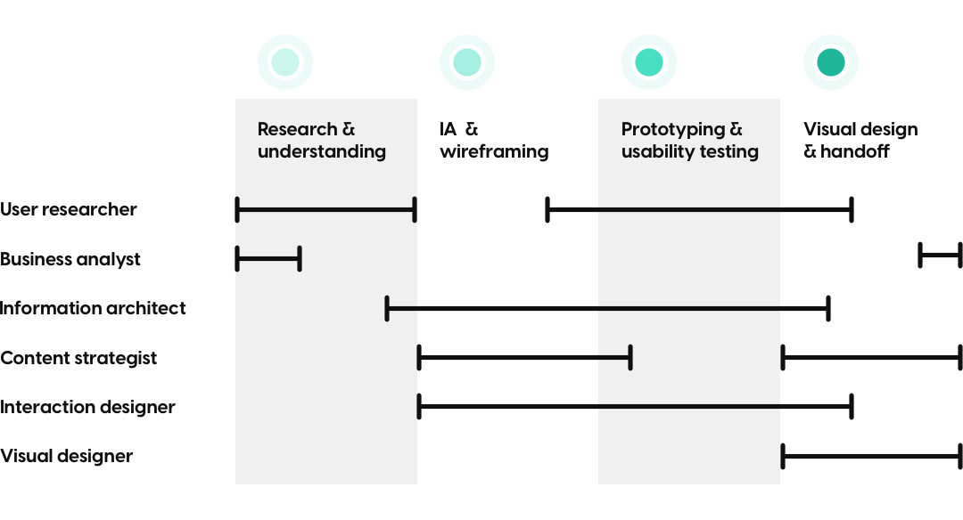 A diagram showing the 6 core disciplines of UX overlaid on the 4 stages of the UX process