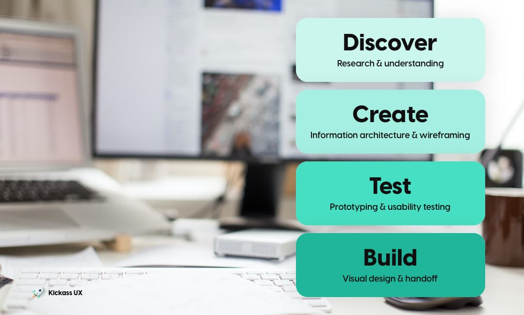 Discover = Research & understanding, Create = Information architecture & wireframing, Test = Prototyping & usability testing, Build = Visual design & handoff