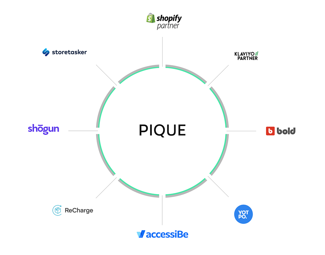 A graphic with partner brand logos in a circle around the Pique logo.