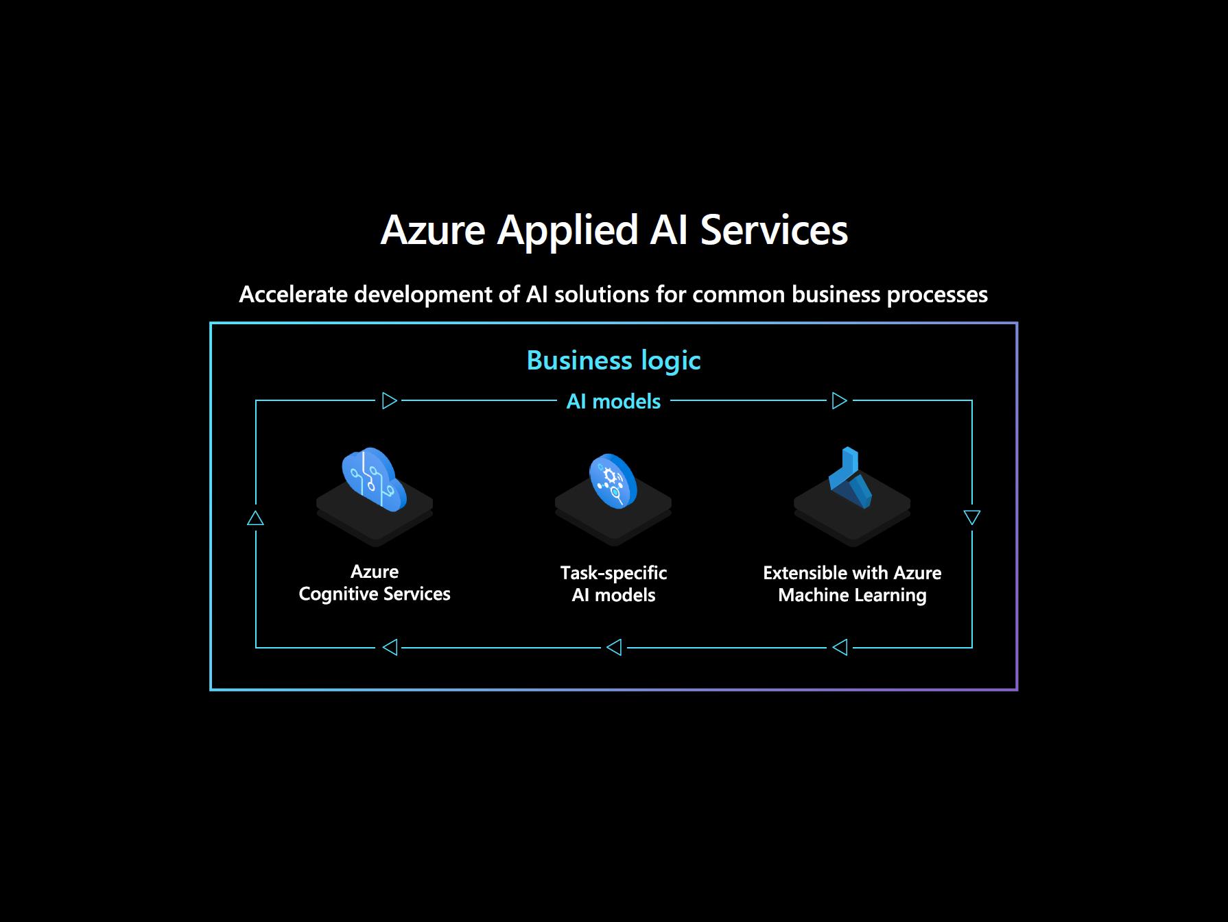 Azure Applied AI Services Diagram