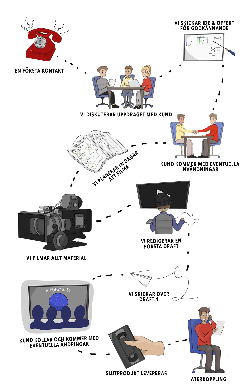 En förklaring över vår process