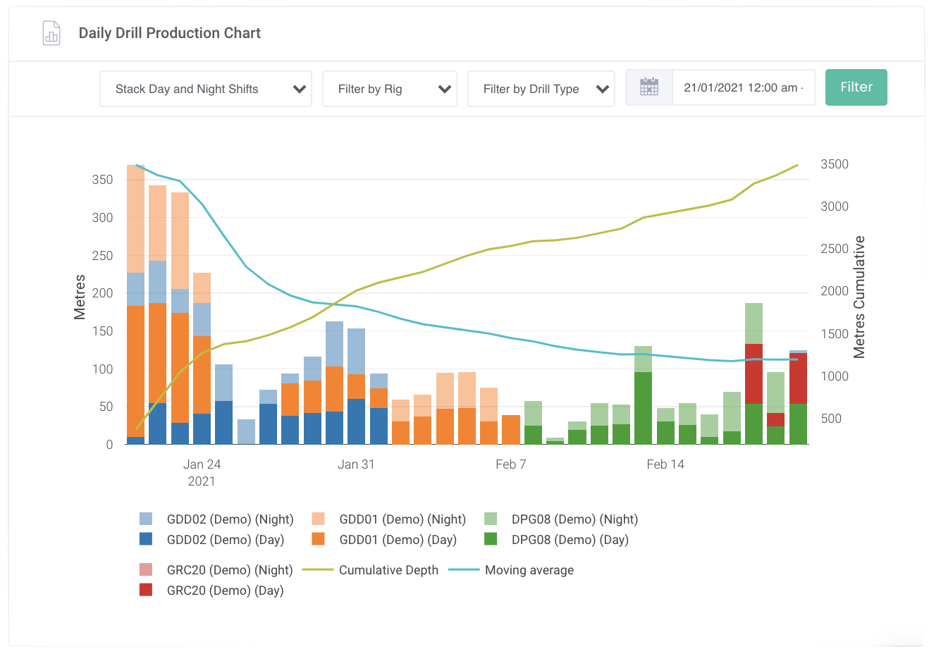 Screenshot of Daily Drill production report for exploration mining companies to see drilling activity
