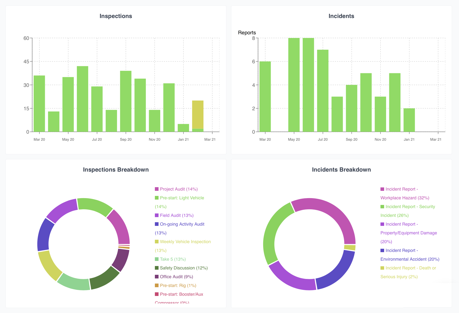 Screenshot of CorepPlan analytics for Safety, incidents, inspections and environmental