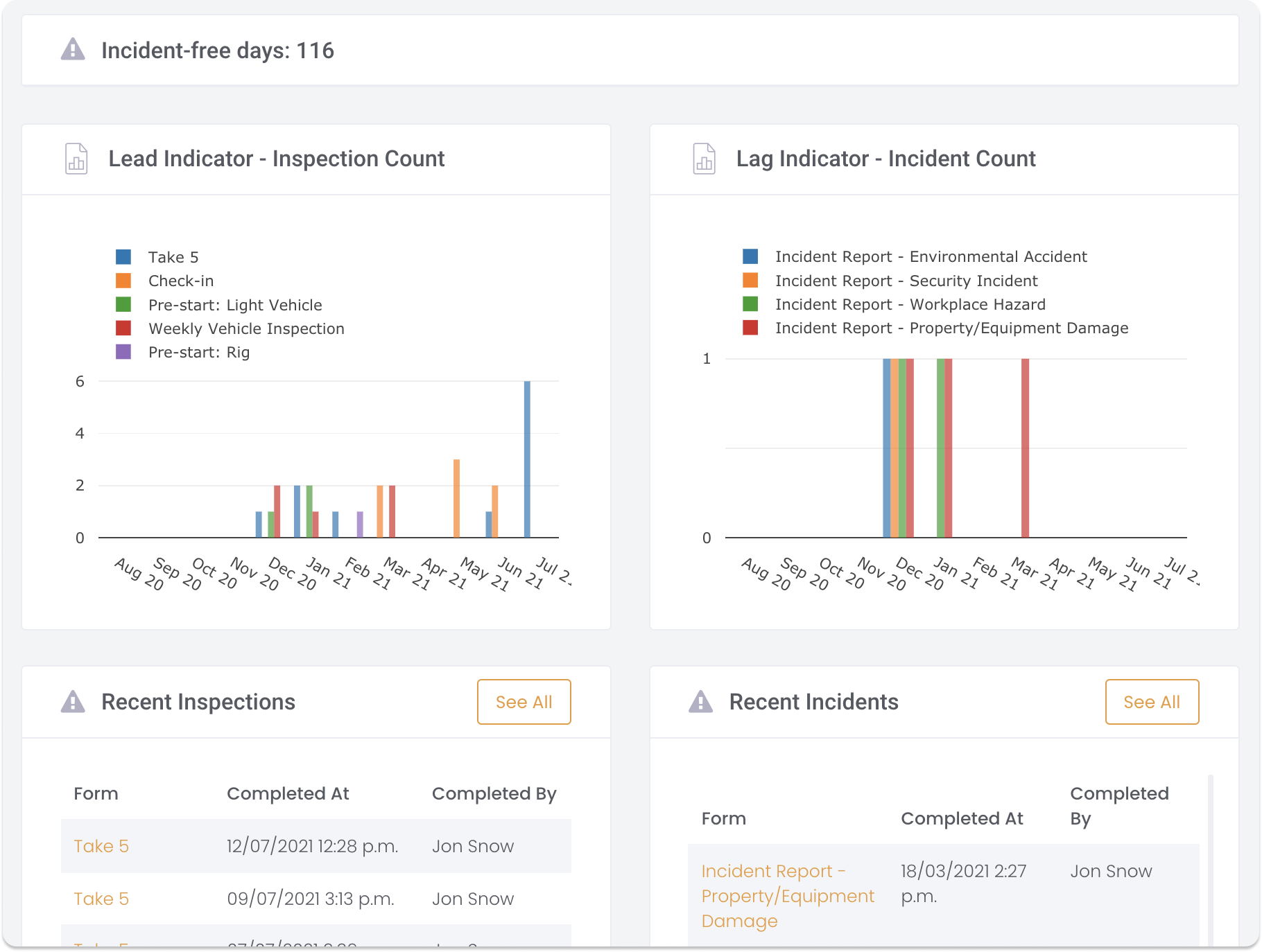 Safety Project Dashboard showing lead and lag indicators for incidents and inspections