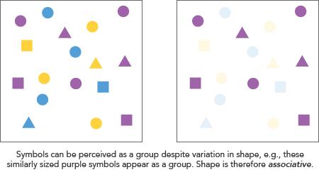 การใช้สีในการบ่งบอกลักษณะร่วมกันในกลุ่มข้อมูลที่แตกต่างกัน