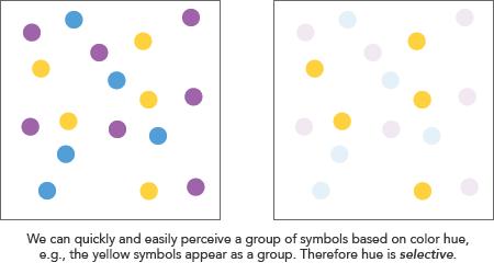 การใช้สีในการแบ่งกลุ่มข้อมูล