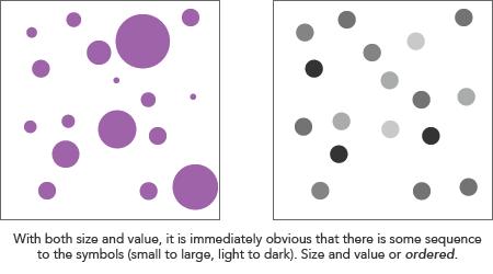 การใช้ขนาดหรือการใช้สีเข้ม-อ่อน เพื่อแสดงลำดับของข้อมูล