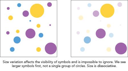 การใช้ขนาดหรือการใช้สีเข้ม-อ่อนเพื่อบ่งบอกปริมาณที่แตกต่างกัน