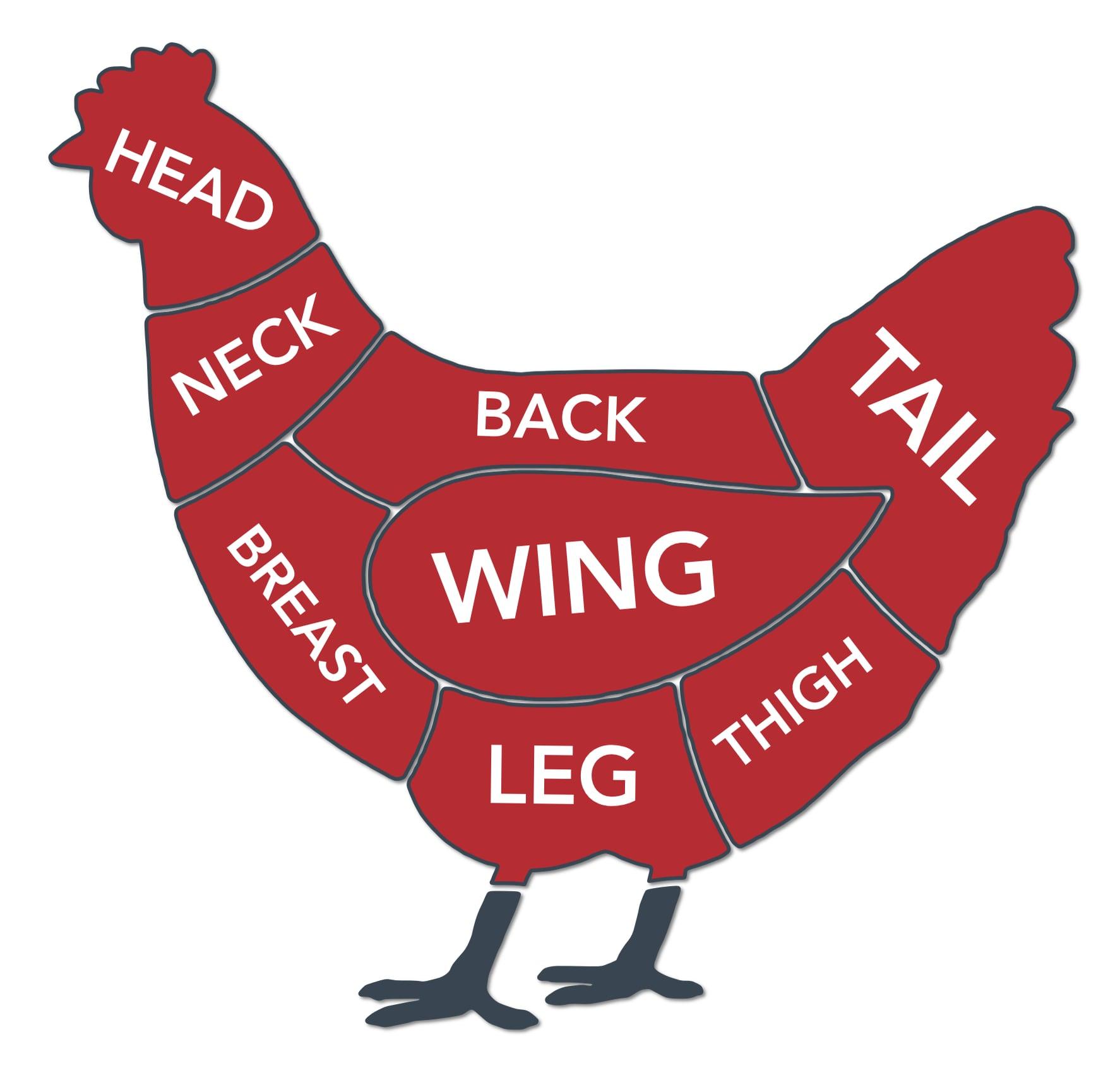 Diagram of Chicken Cuts