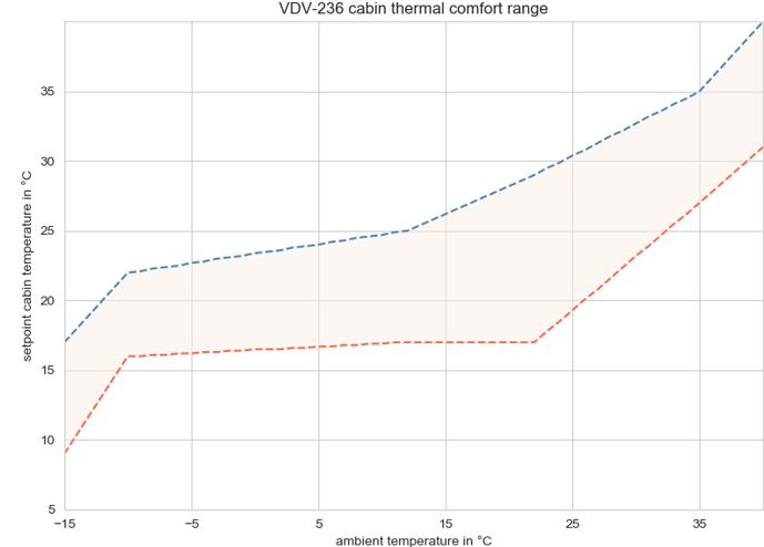VDV-236 Temperature Band