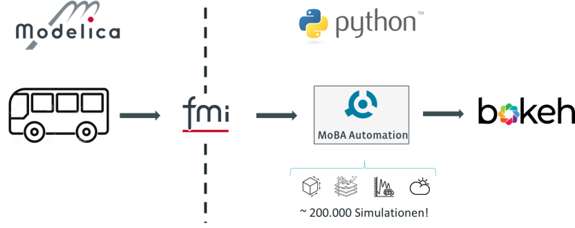Werkzeugkette für große Simulationsstudien mit Modelica