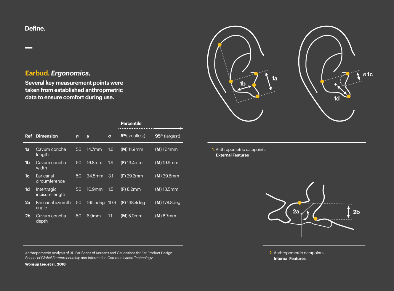 Ergonomic assessment of inner ear dimensions