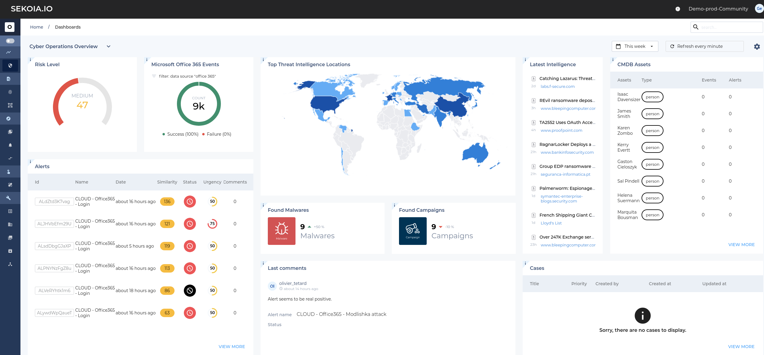 Dashboard real-time cyber threats detection