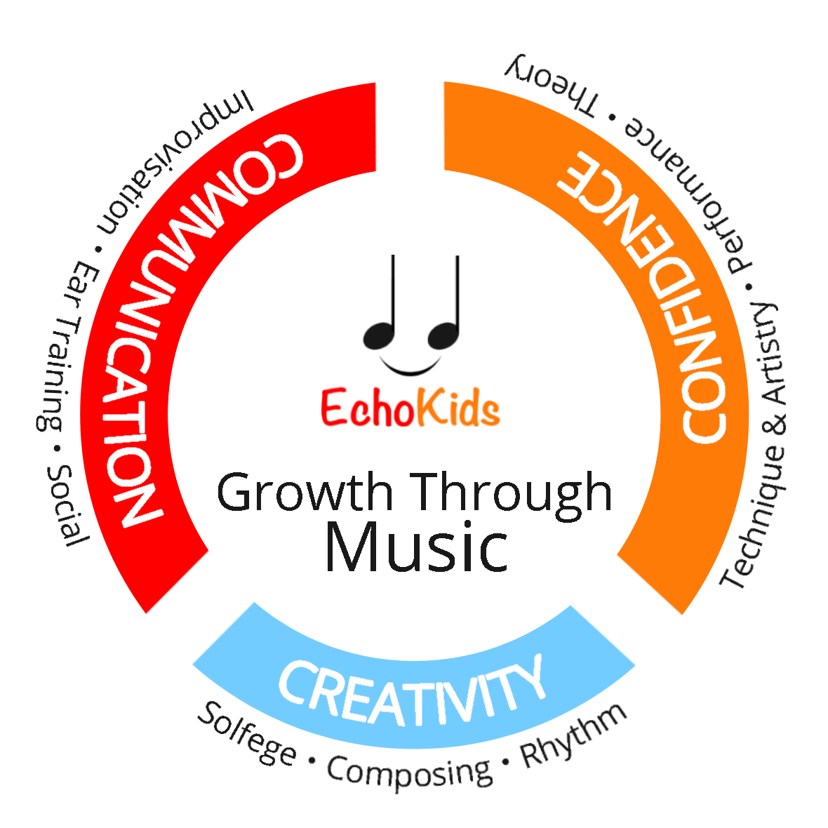 A circle representing Echokids' emphasis on developing communication, creativity, and confidence  through music education