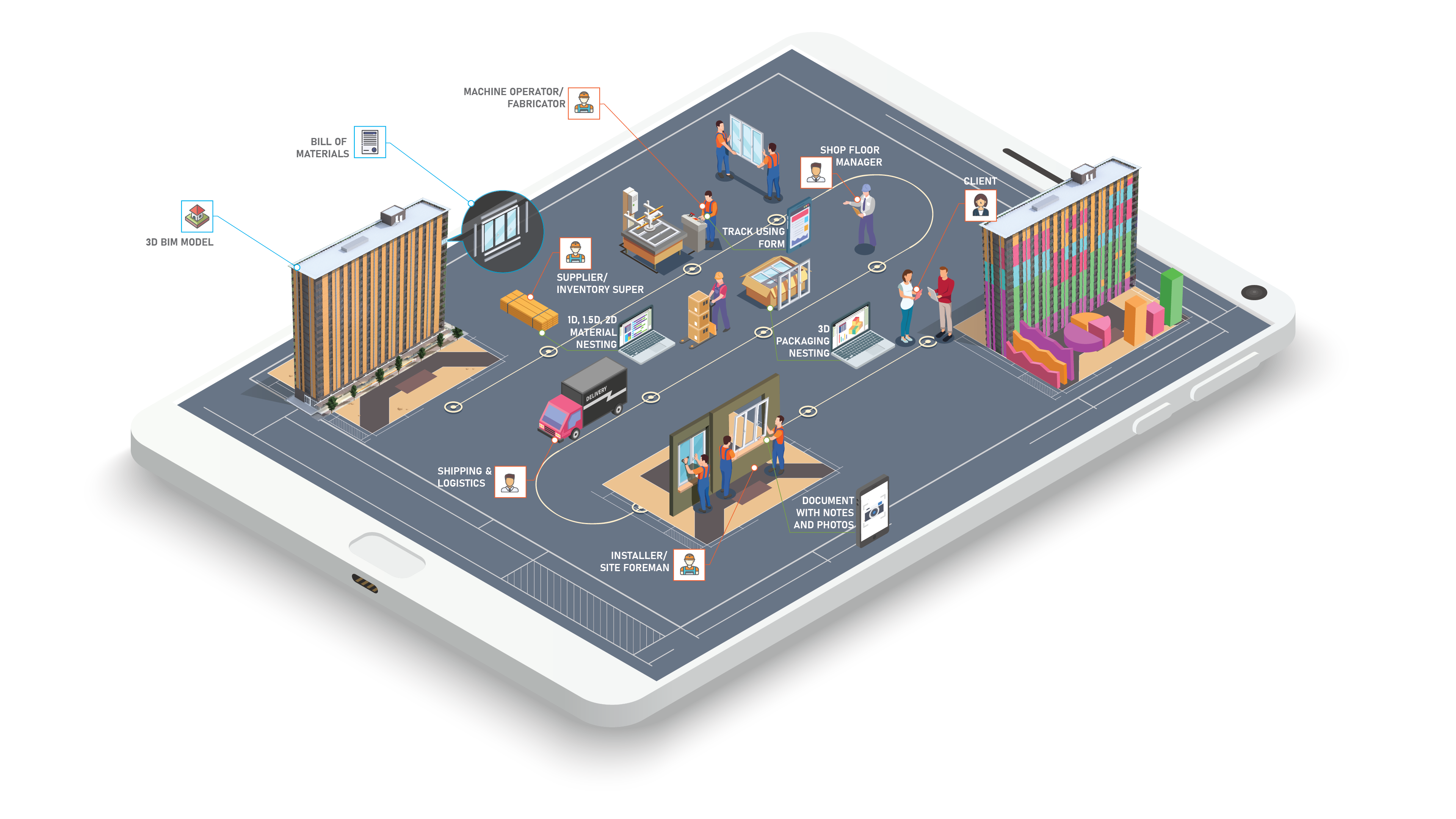 iPad showing a sample process flow of cmExe where you can track all aspects of a project from purchasing, fabrication, installation and client sign off.