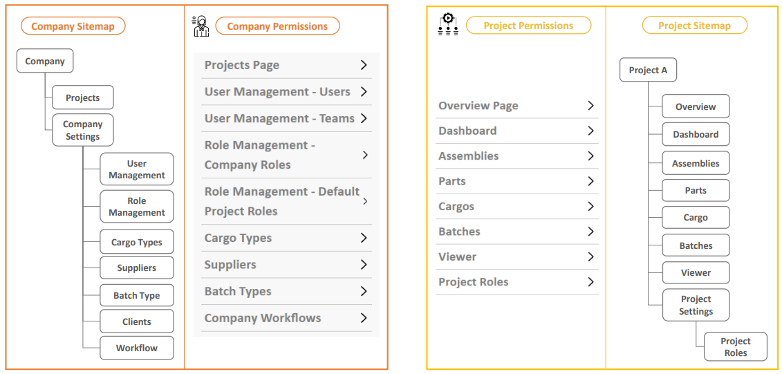 company and project roles