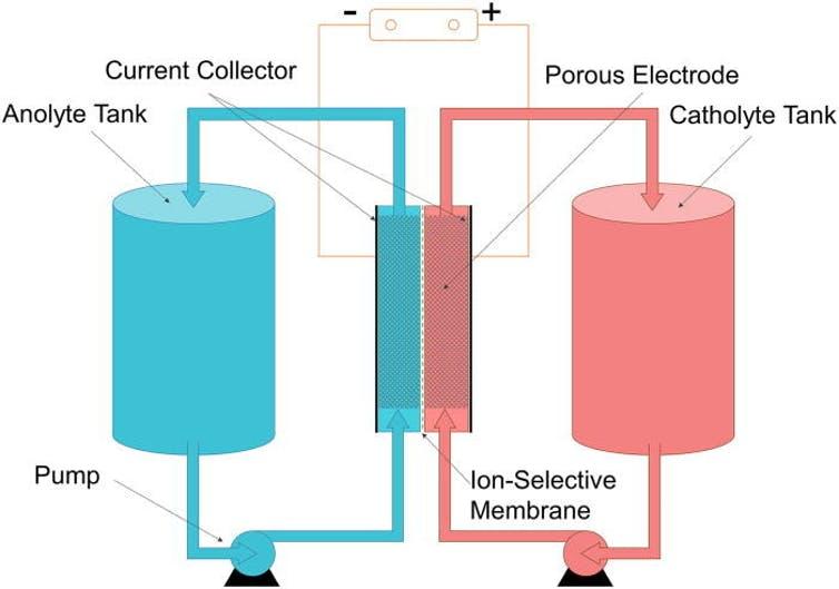 Flow battery diagram.
