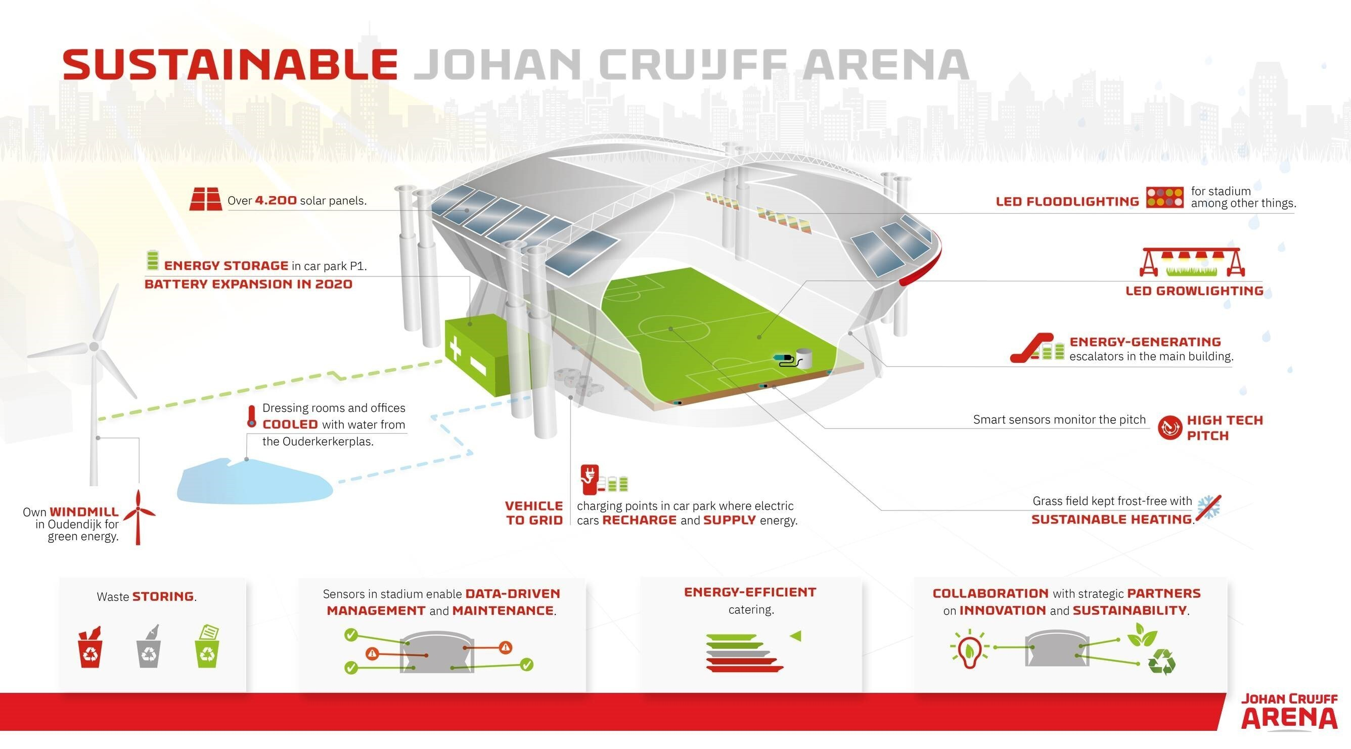 Dutch football club Ajax's stadium in Amsterdam is packed with green features.