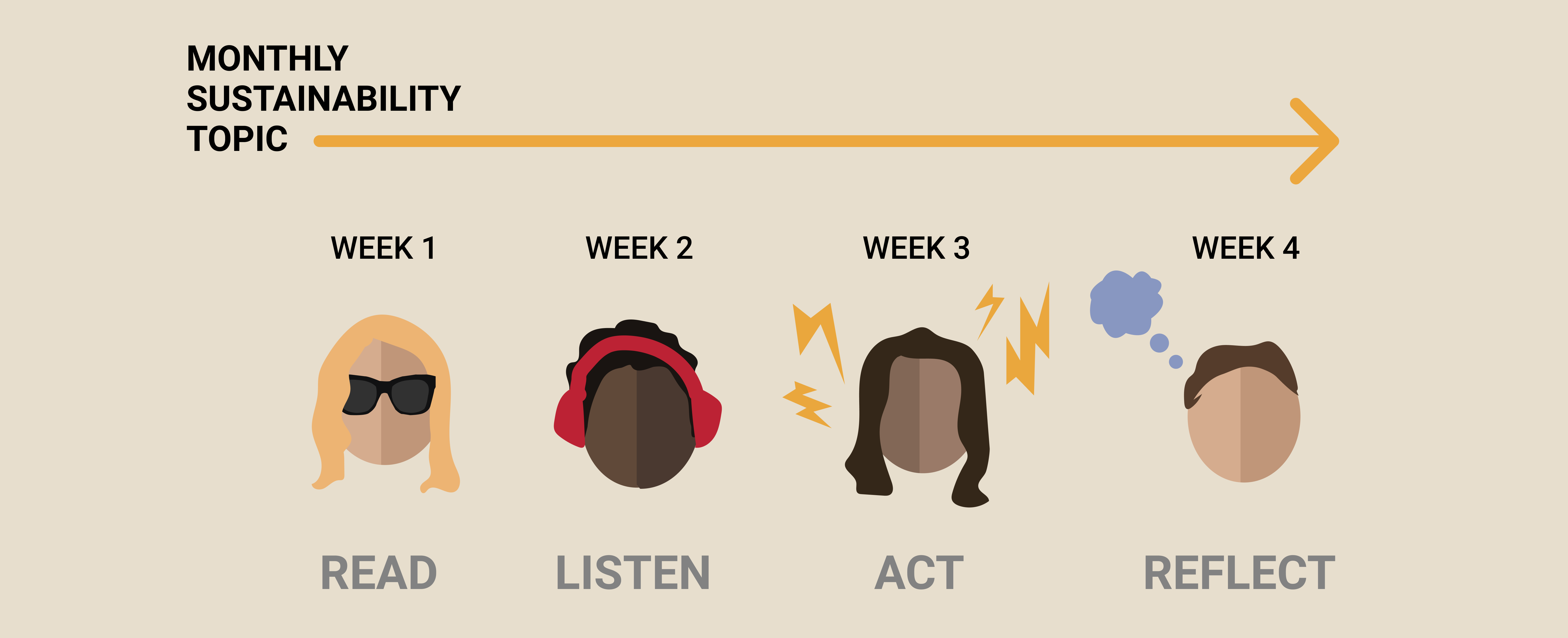 4 characters displaying read, listen, act, and reflect on a monthly sustainability topic
