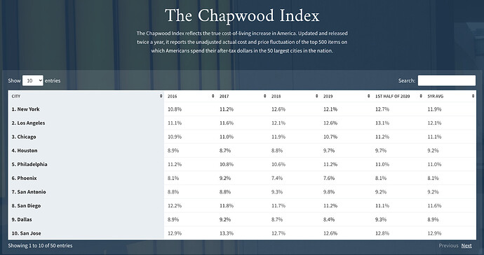 chapwood index image for pynk community inflation blog