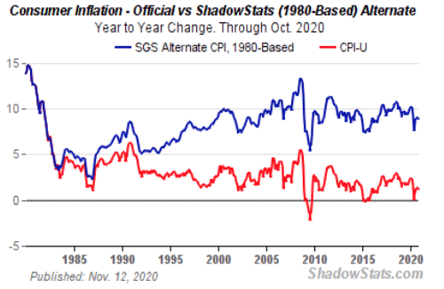 consumer inflation graph for pynk community inflation blog