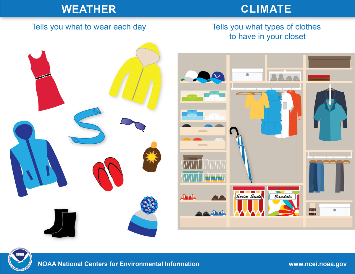 Left side: WEATHER (tells you what to wear each day, pictures of clothes). Right side: CLIMATE (tells you what types of clothes to have in your closet. Picture of entire closet with clothes, umbrella, etc.)