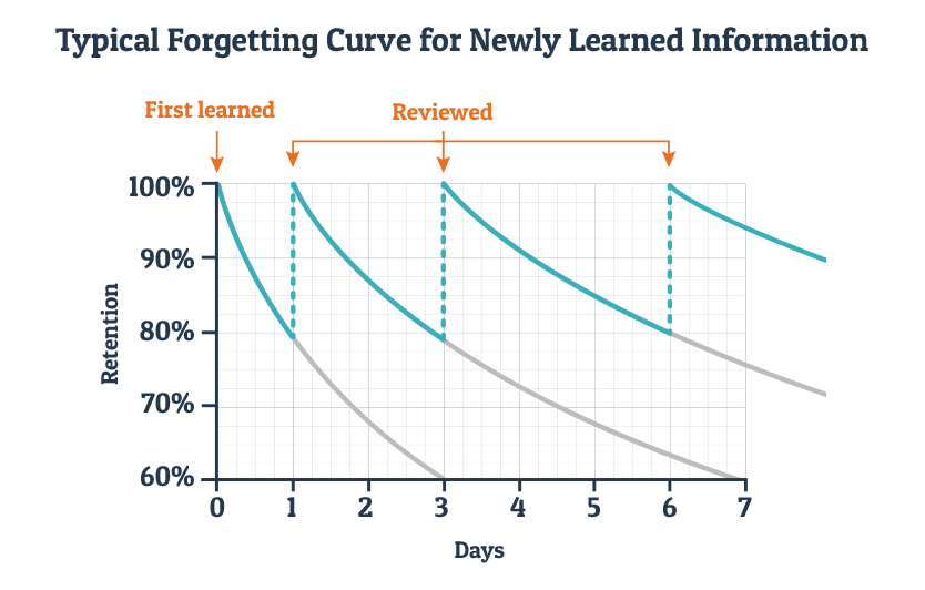 Typical Forgetting Curve for the retention rate of new information.