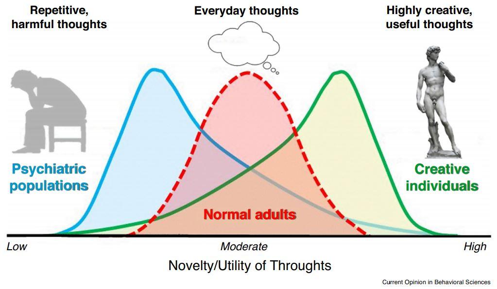 Kieran CR Fox1 and Roger E Beaty - Novelty/Utility of Thoughts
