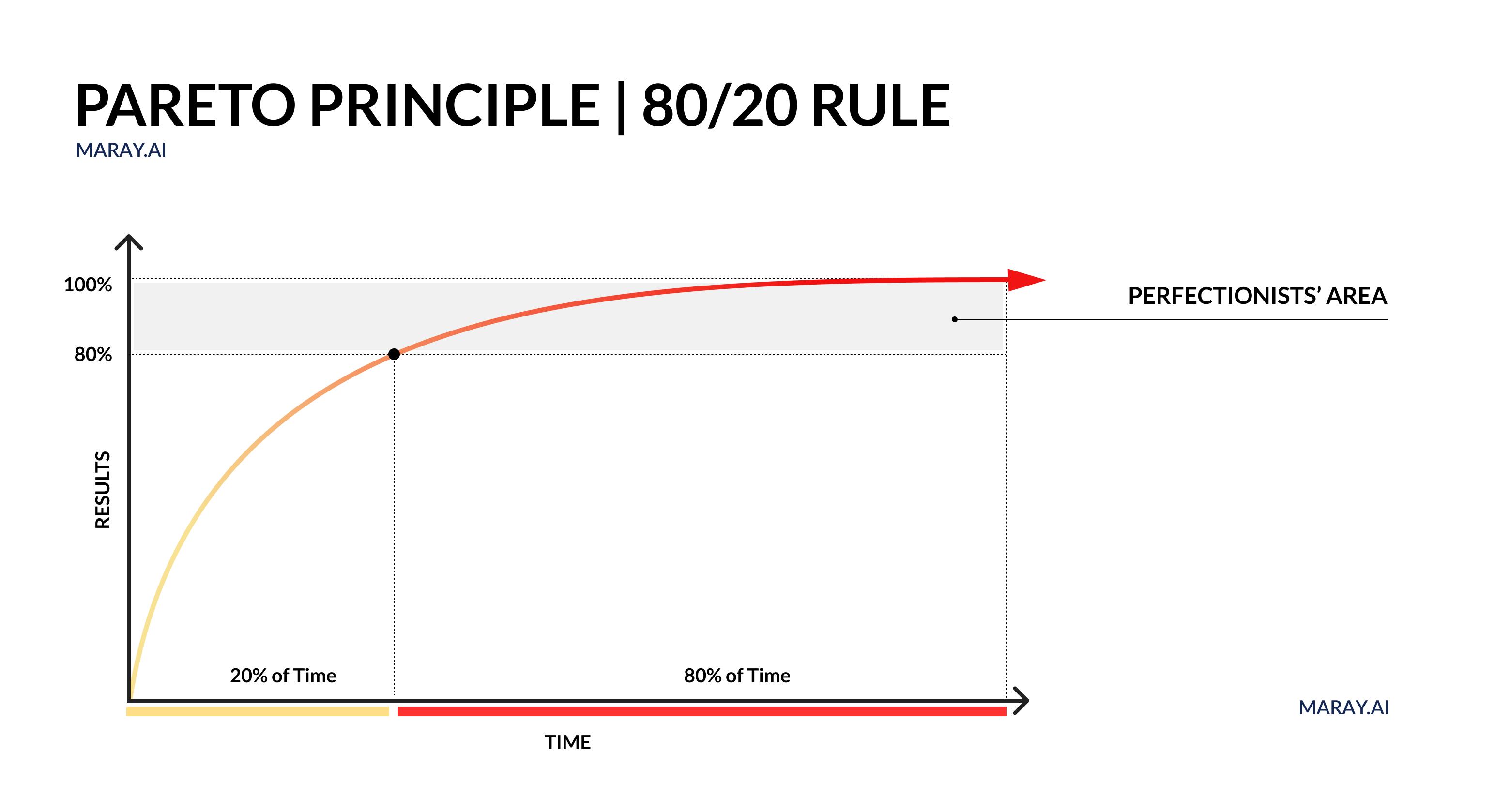 Pareto principle diagram. 80/20 rule.