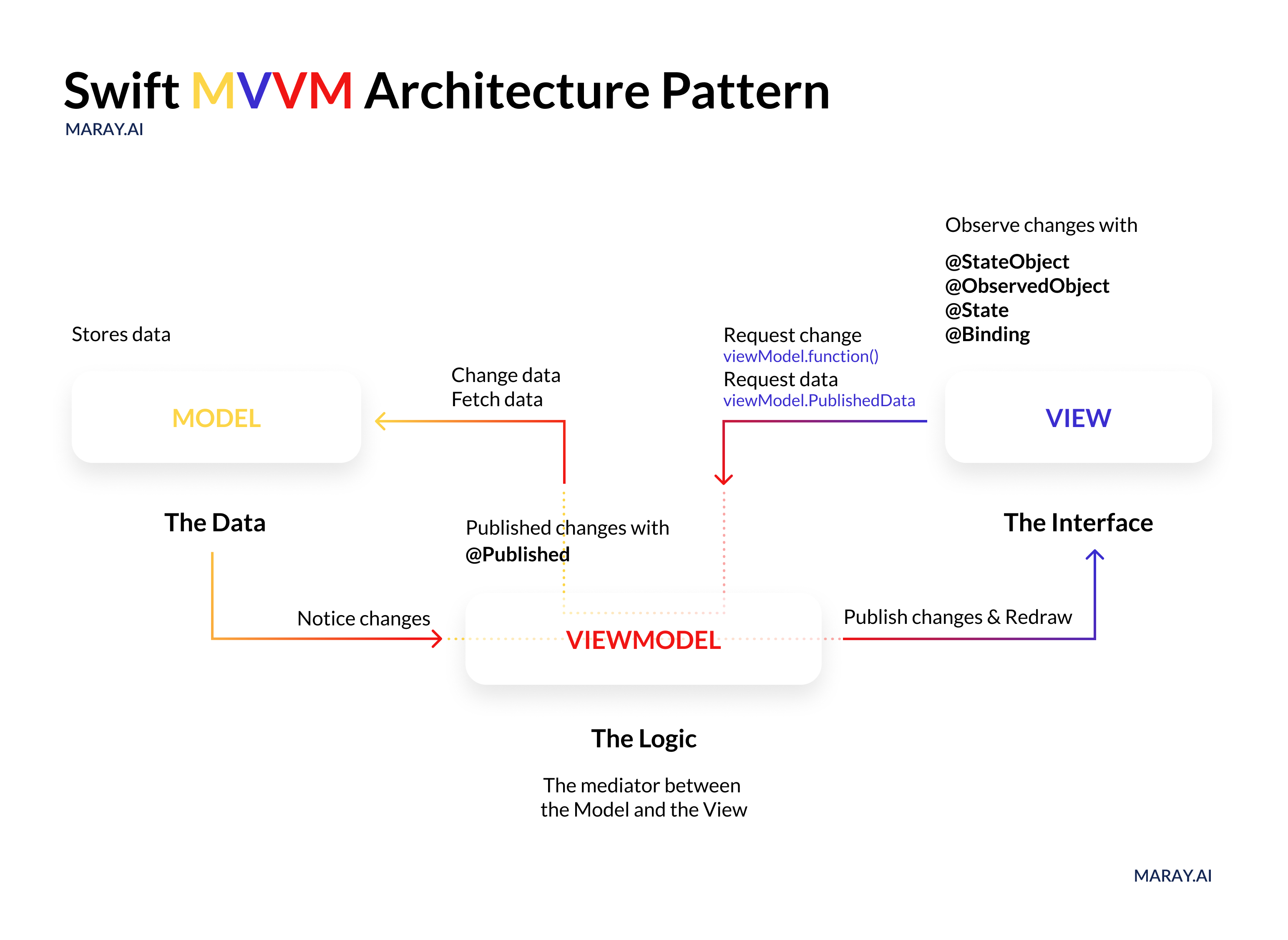 Swift MVVM Architecture diagram.