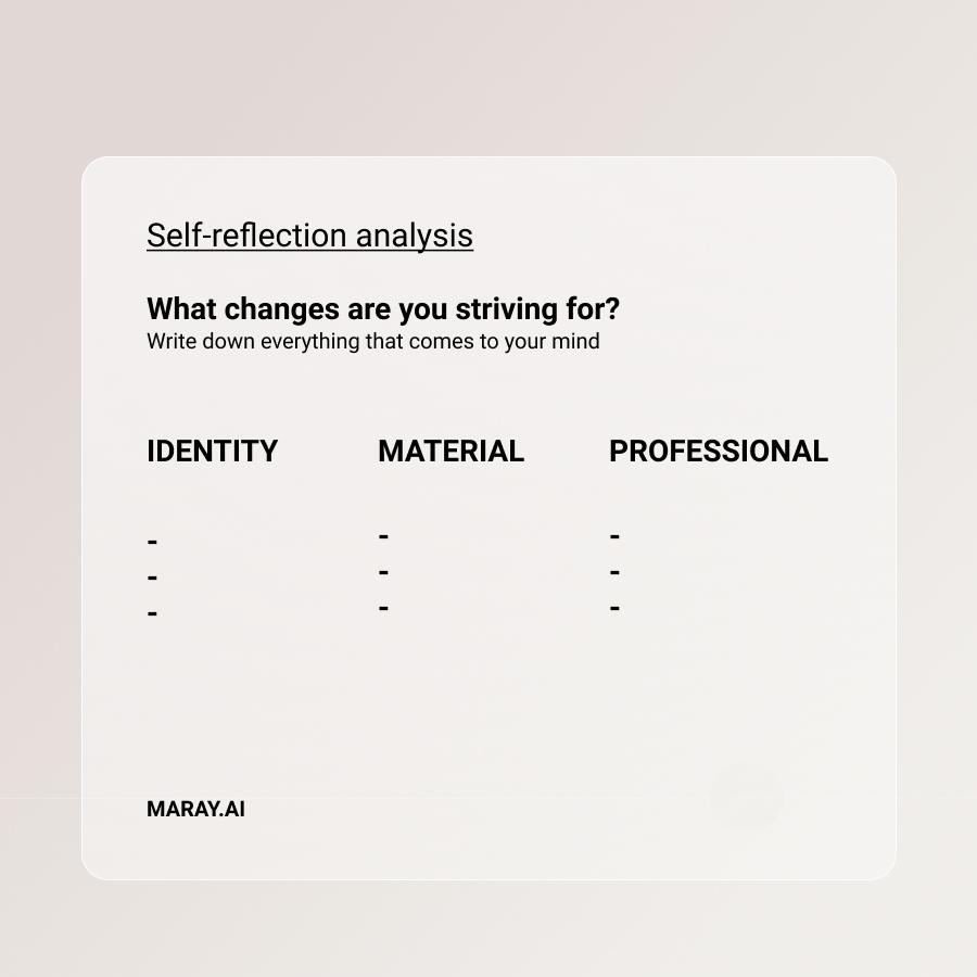 Self reflection analysis
