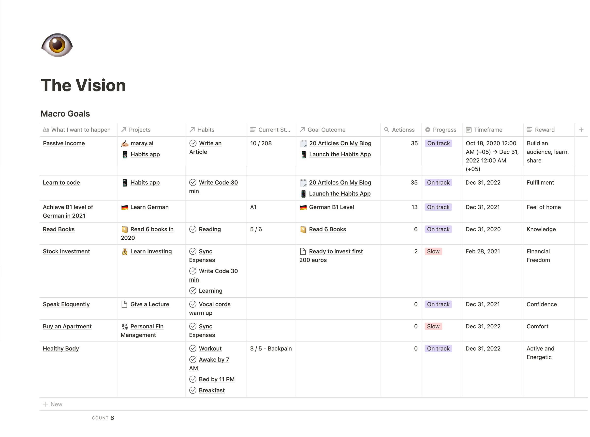 The Vision goal-setting system in Notion