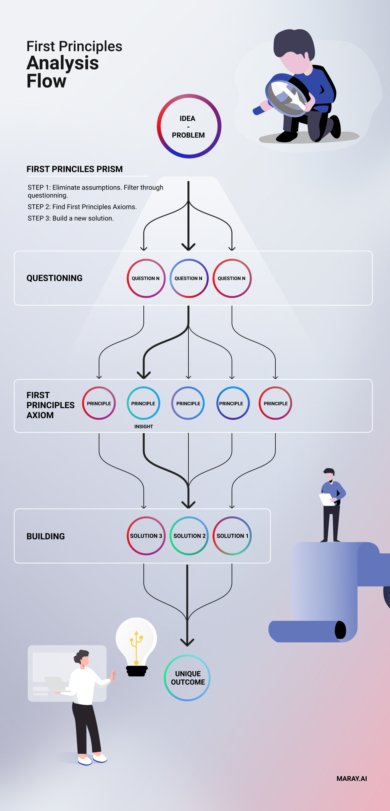 First principle framework analysis flow