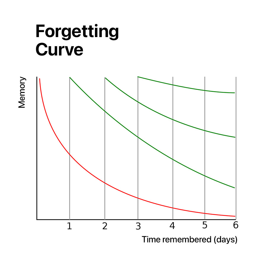 Forgetting curve diagram