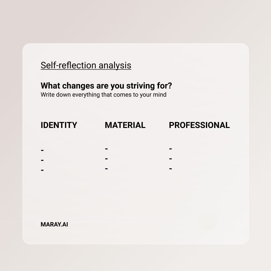 Self reflection analysis to base your vision board on.