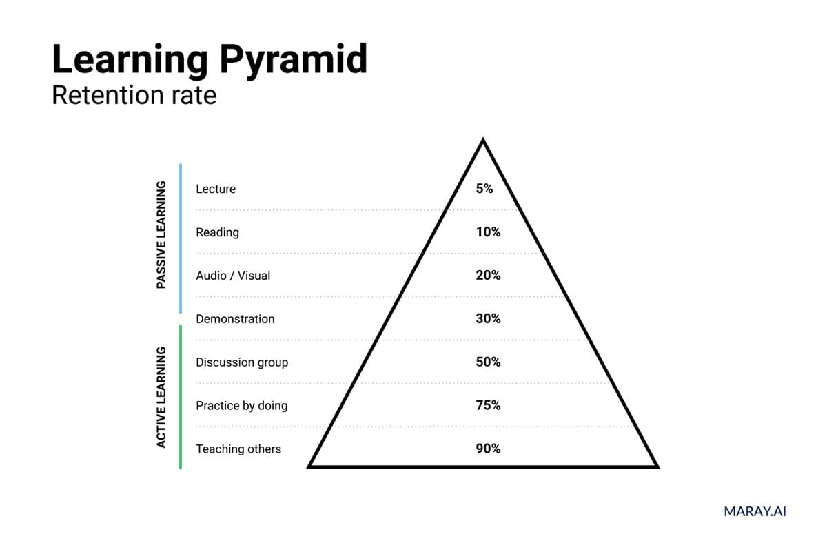 Learning pyramid with retention rates of different study methods