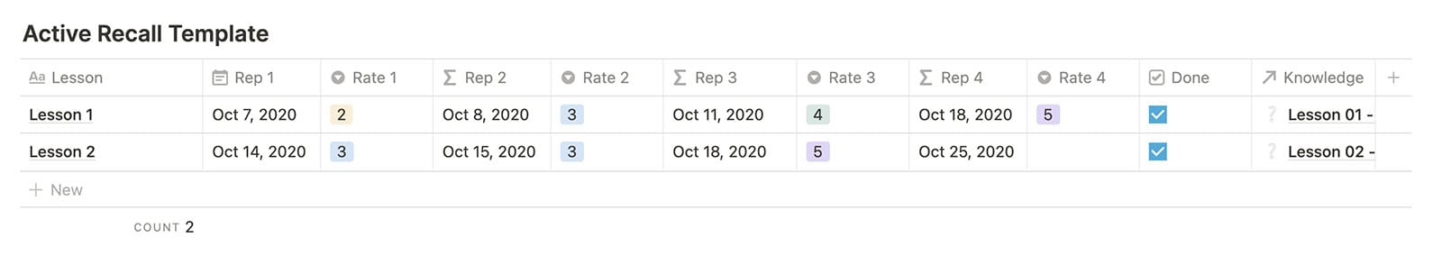 Spaced repetition template with schedule.