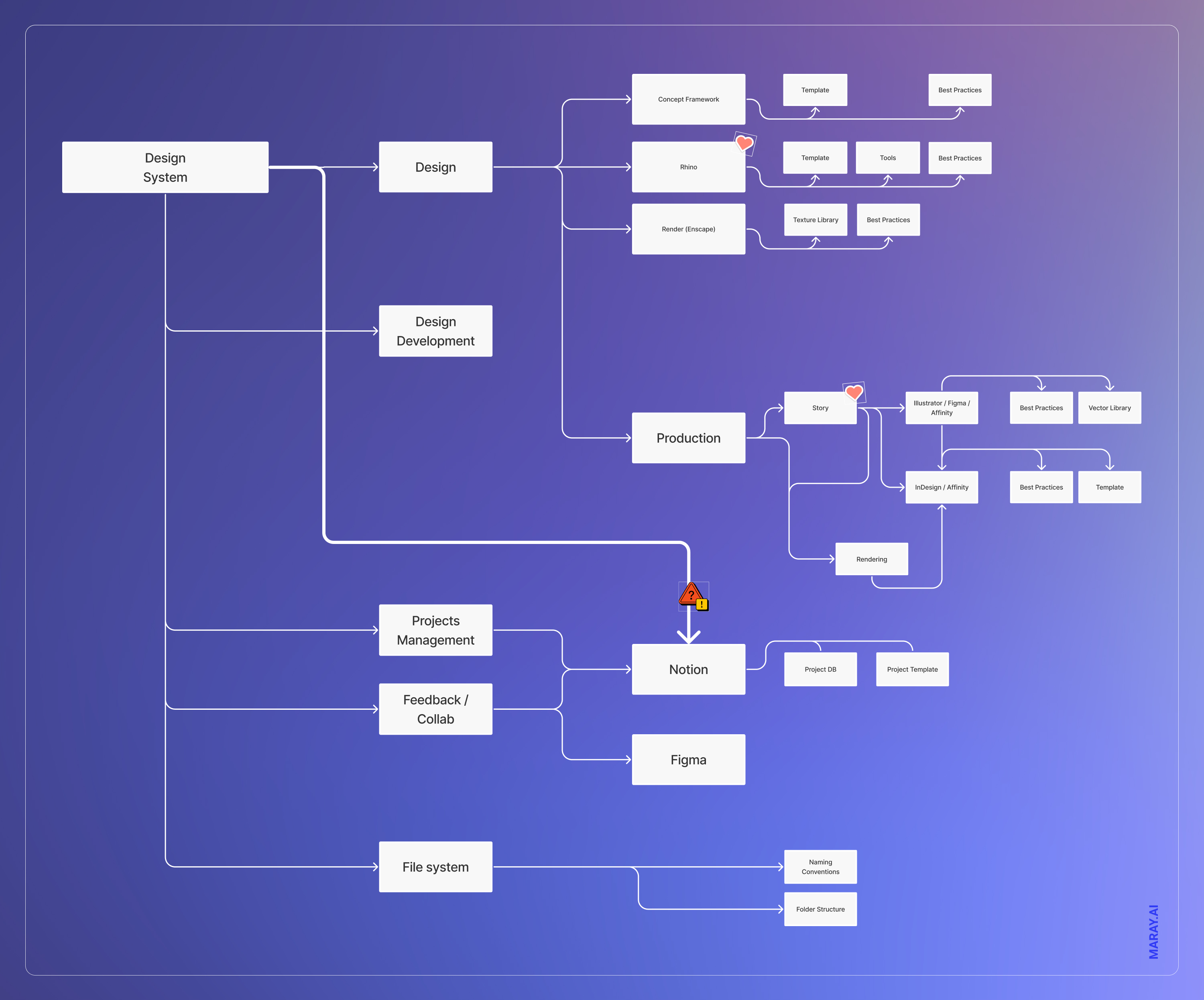 Design system overview that I prototypes with Figma. Will definitely change and evolve later.