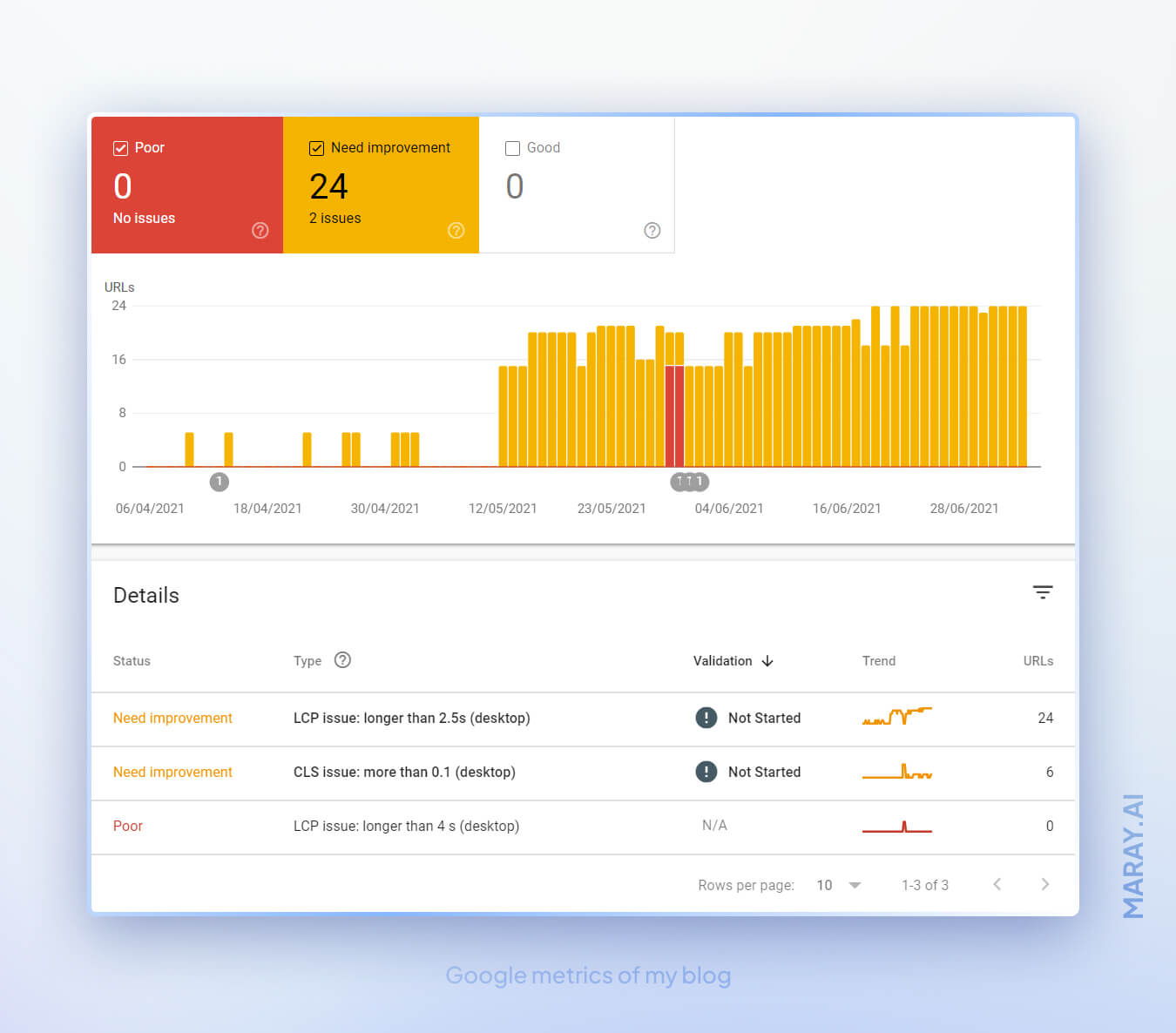 Google's Core web vitals and Page experience issues on the blog made with Webflow.