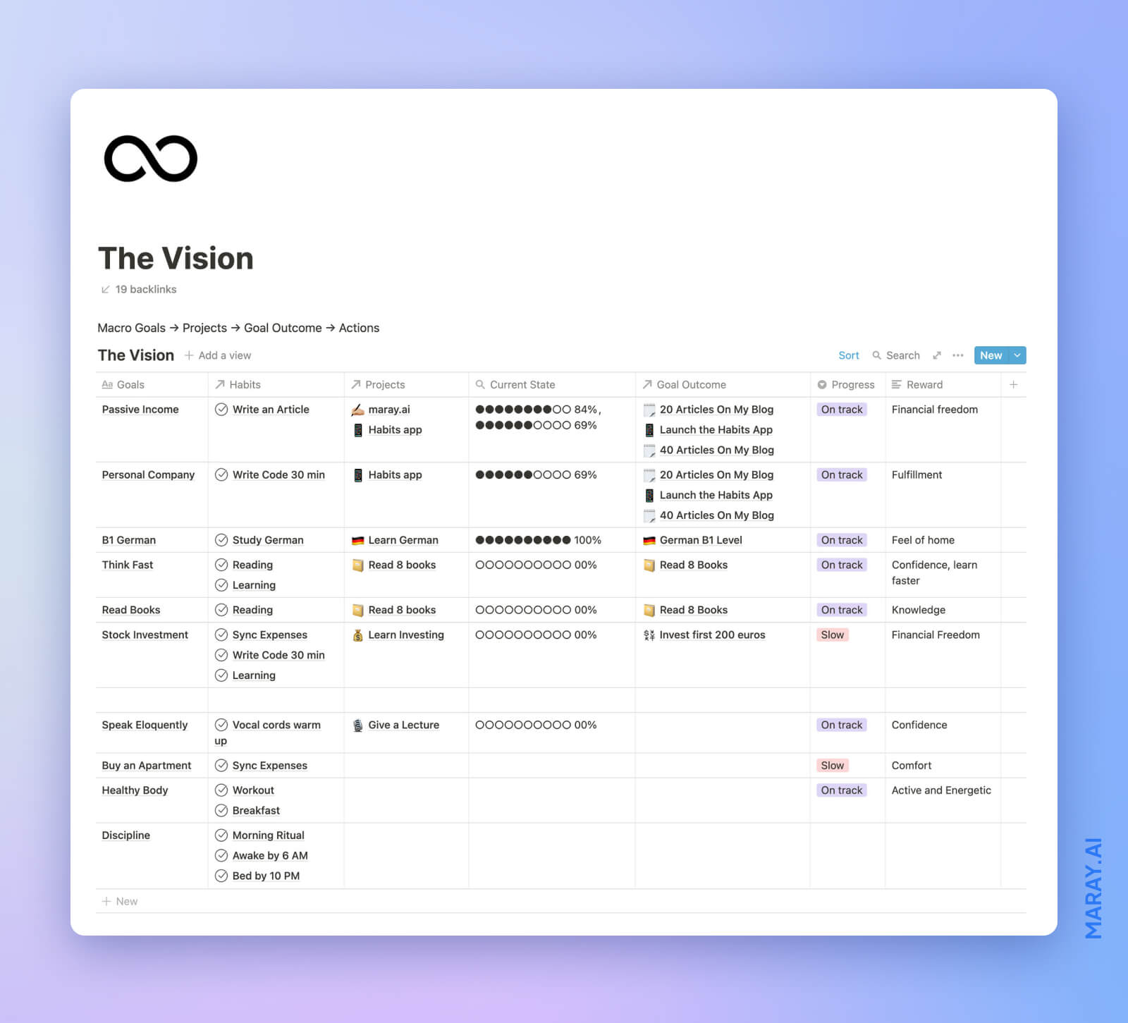 Goals tracking and setting system in Notion.