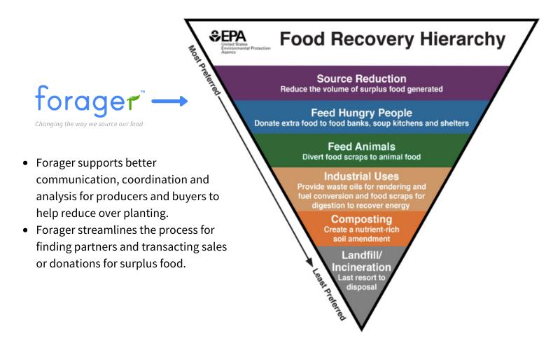EPA Food Hierarchy