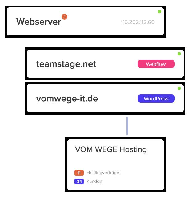 sitetape server management