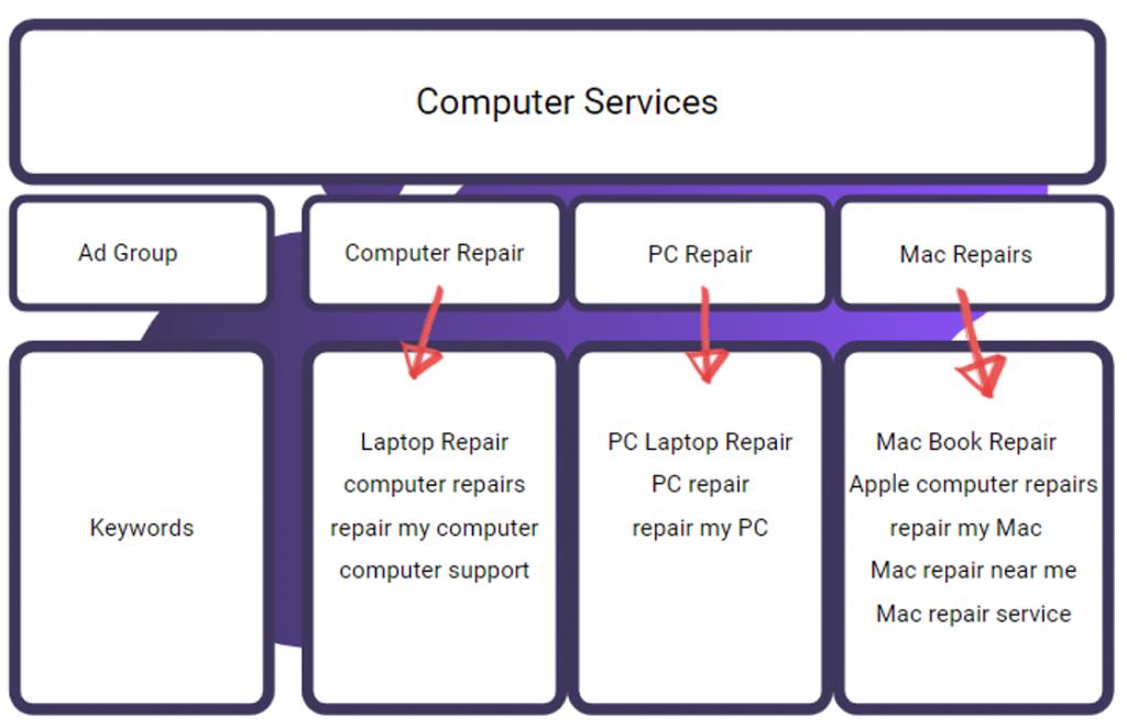 PPC Computer Services