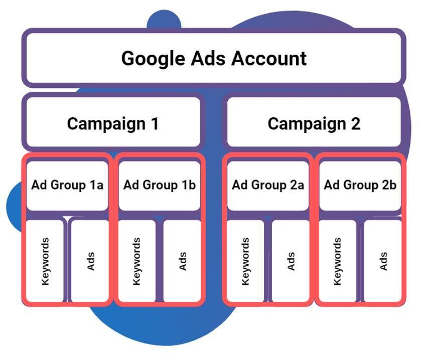 Google Ads Best Practice Structure