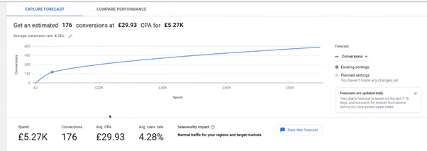 How to use the Google ads performance planner