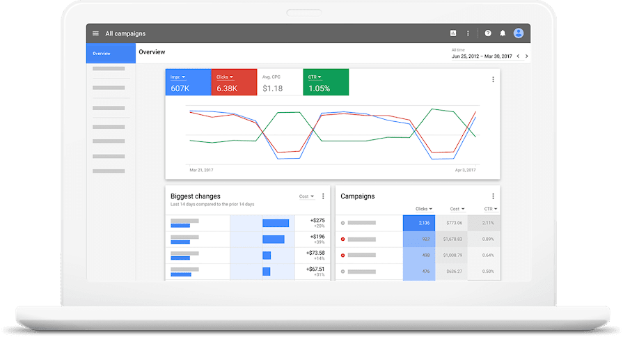 The Google Ads Platform Including Campaigns and Metrics
