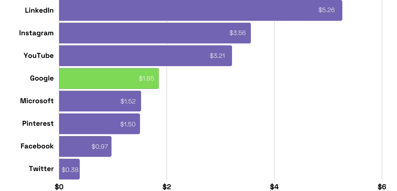 Estimated CPCs and costs across LinkedIn Ads, Instagram Ads, YouTube Ads, Google Ads, Microsoft Ads, Pinterest Ads, Facebook Ads and Twitter Ads