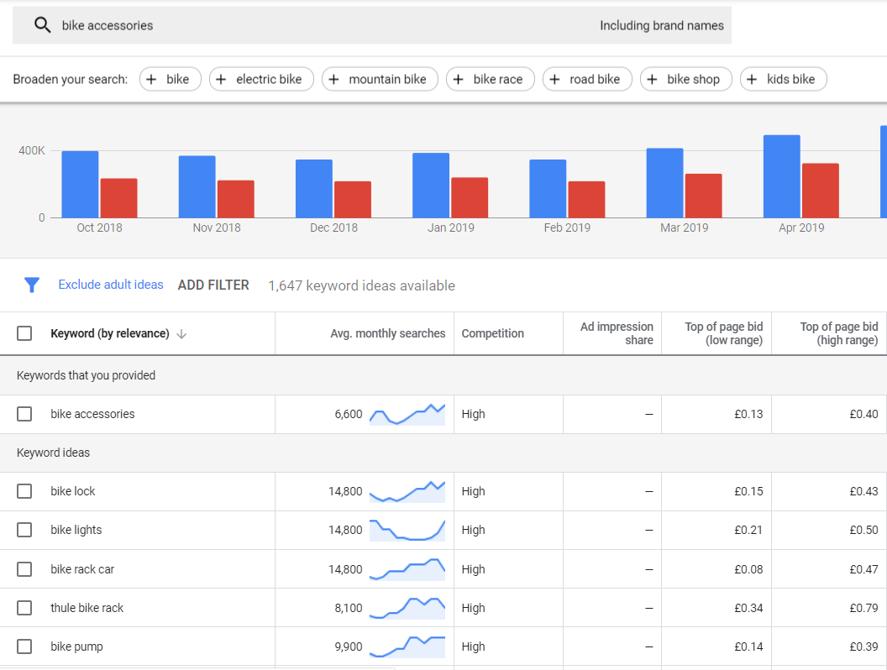 Google Ads Keyword Planner Dashboard Bike Accessories Results