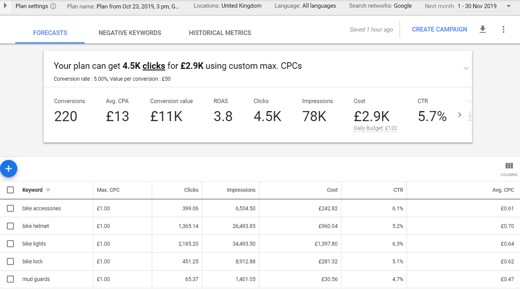 Google Ads Keyword Planner Forecasts Dashboard Showing Bike Accessories